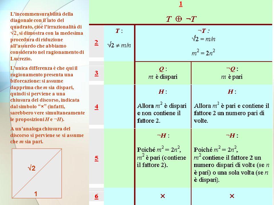 Lincommensurabilità della diagonale con il lato del quadrato, cioè lirrazionalità di si dimostra con la medesima procedura di riduzione allassurdo che abbiamo considerato nel ragionamento di Lucrezio.