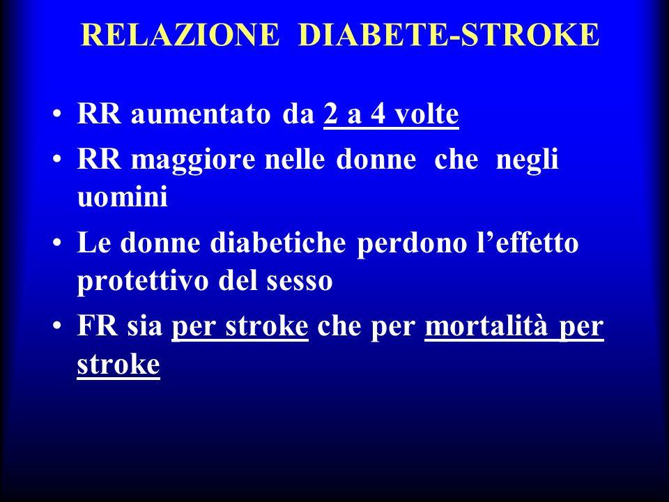 RELAZIONE DIABETE-STROKE RR aumentato da 2 a 4 volte RR maggiore nelle donne che negli uomini Le donne diabetiche perdono leffetto protettivo del sess