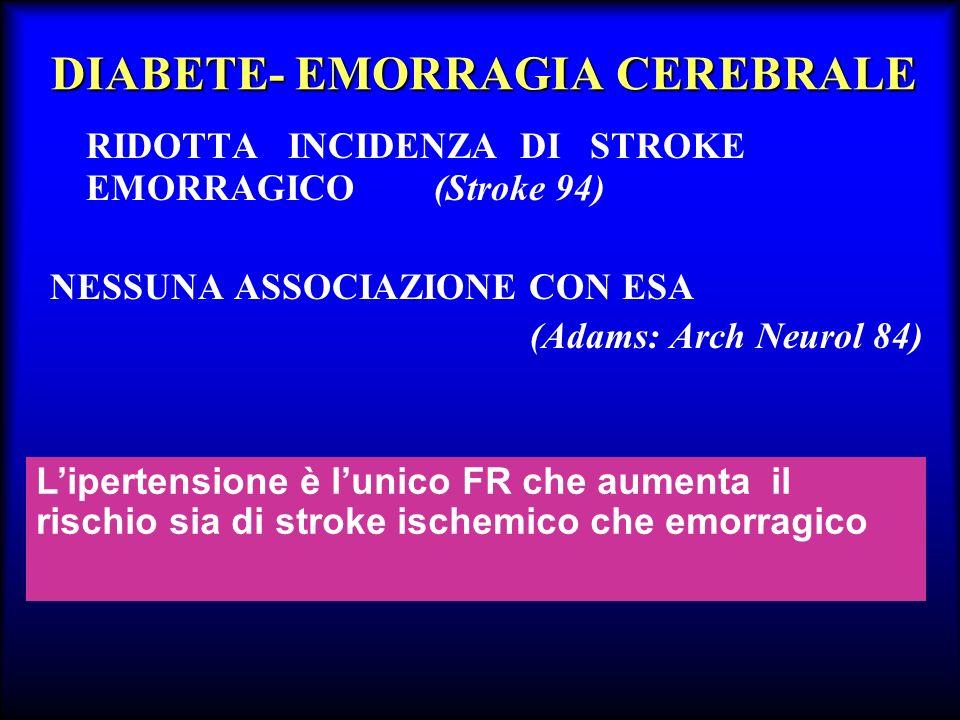 DIABETE- EMORRAGIA CEREBRALE RIDOTTA INCIDENZA DI STROKE EMORRAGICO (Stroke 94) NESSUNA ASSOCIAZIONE CON ESA (Adams: Arch Neurol 84) Lipertensione è l