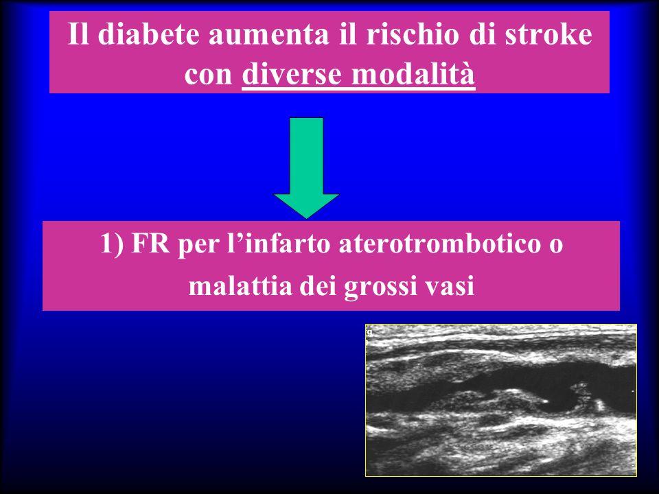 Il diabete aumenta il rischio di stroke con diverse modalità 1) FR per linfarto aterotrombotico o malattia dei grossi vasi