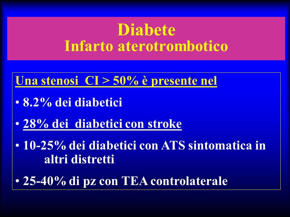 Diabete Infarto aterotrombotico Una stenosi CI > 50% è presente nel 8.2% dei diabetici 28% dei diabetici con stroke 10-25% dei diabetici con ATS sinto