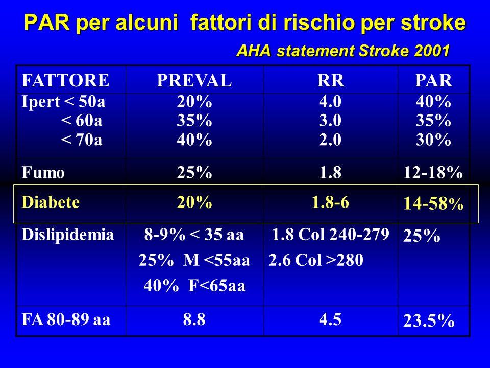 Stroke-tipo di diabete Il rischio attribuibile è maggiore per il DM tipo 2 per: –Maggior frequenza ( 70-90% il DM è tipo 2) –Maggior rischio di complicanze vascolari Rischio di stroke particolarmente elevato nel DM tipo 2 per la prevalenza di FR concomitanti (Hyp, obesità, dislipidemia, età)