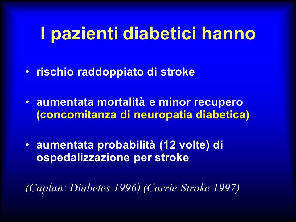 RELAZIONE DIABETE-STROKE RR aumentato da 2 a 4 volte RR maggiore nelle donne che negli uomini Le donne diabetiche perdono leffetto protettivo del sesso FR sia per stroke che per mortalità per stroke