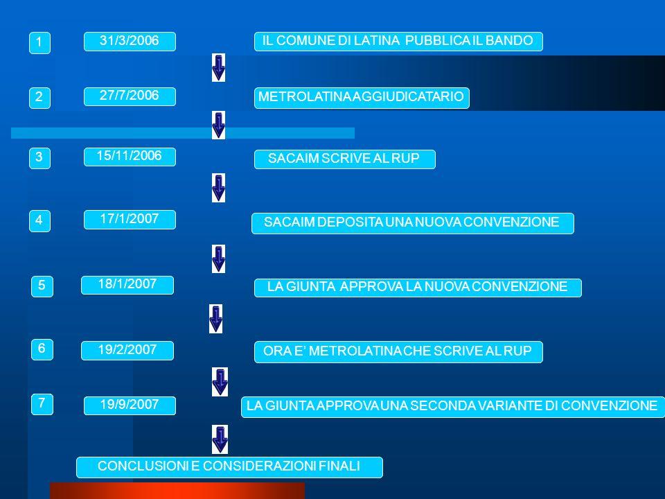 METROLATINA AGGIUDICATARIO SACAIM SCRIVE AL RUP 27/7/2006 15/11/2006 17/1/2007 18/1/2007 LA GIUNTA APPROVA LA TERZA CONVENZIONE 19/9/2007 IL COMUNE DI LATINA PUBBLICA IL BANDO31/3/2006 1 2 3 4 5 7 ORA E METROLATINA CHE SCRIVE AL RUP 19/2/2007 6 19/9/2007 7 7 CONCLUSIONI E CONSIDERAZIONI FINALI LA GIUNTA APPROVA UNA SECONDA VARIANTE DI CONVENZIONE SACAIM DEPOSITA UNA NUOVA CONVENZIONE LA GIUNTA APPROVA LA NUOVA CONVENZIONE