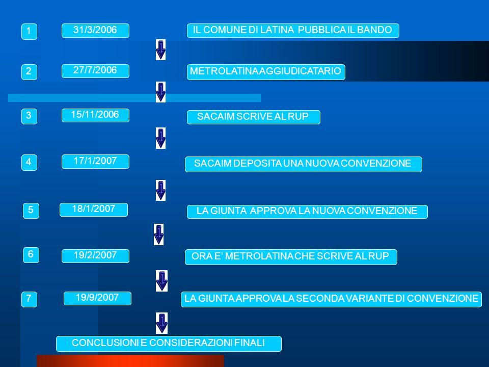 METROLATINA AGGIUDICATARIO SACAIM SCRIVE AL RUP ORA E METROLATINA CHE SCRIVE AL RUP 27/7/2006 15/11/2006 19/2/2007 17/1/2007 18/1/2007 IL COMUNE DI LATINA PUBBLICA IL BANDO31/3/2006 1 2 3 4 5 6 LA GIUNTA APPROVA LA SECONDA VARIANTE DI CONVENZIONE 19/9/2007 7 CONCLUSIONI E CONSIDERAZIONI FINALI SACAIM DEPOSITA UNA NUOVA CONVENZIONE LA GIUNTA APPROVA LA NUOVA CONVENZIONE