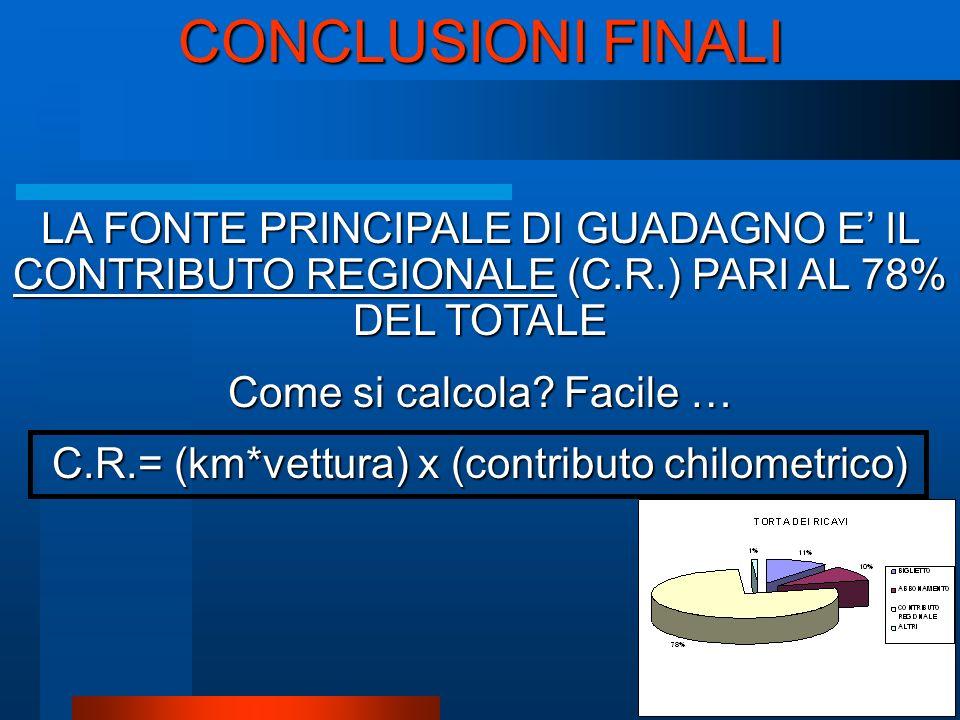 LA FONTE PRINCIPALE DI GUADAGNO E IL CONTRIBUTO REGIONALE (C.R.) PARI AL 78% DEL TOTALE Come si calcola.