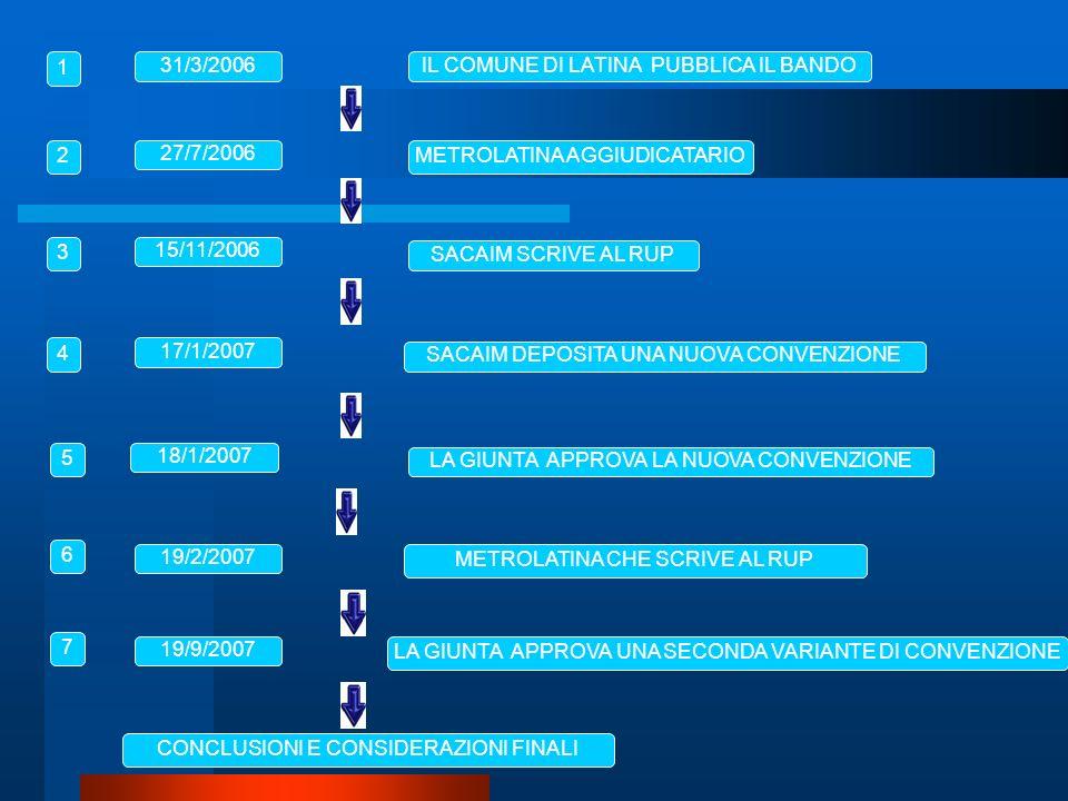 METROLATINA AGGIUDICATARIO SACAIM SCRIVE AL RUP SACAIM DEPOSITA UNA NUOVA CONVENZIONE LA GIUNTA APPROVA LA NUOVA CONVENZIONE METROLATINA CHE SCRIVE AL RUP 27/7/2006 15/11/2006 19/2/2007 17/1/2007 18/1/2007 LA GIUNTA APPROVA UNA SECONDA VARIANTE DI CONVENZIONE 19/9/2007 IL COMUNE DI LATINA PUBBLICA IL BANDO31/3/2006 1 2 3 4 5 6 7 CONCLUSIONI E CONSIDERAZIONI FINALI