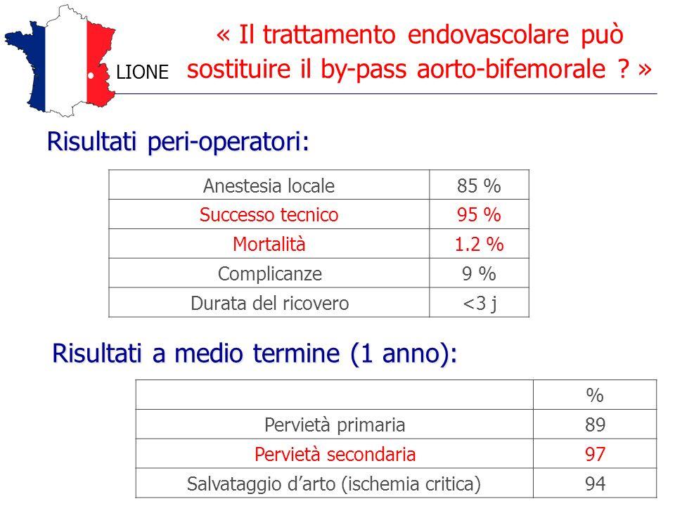 Risultati peri-operatori: Anestesia locale85 % Successo tecnico95 % Mortalità1.2 % Complicanze9 % Durata del ricovero<3 j Risultati a medio termine (1