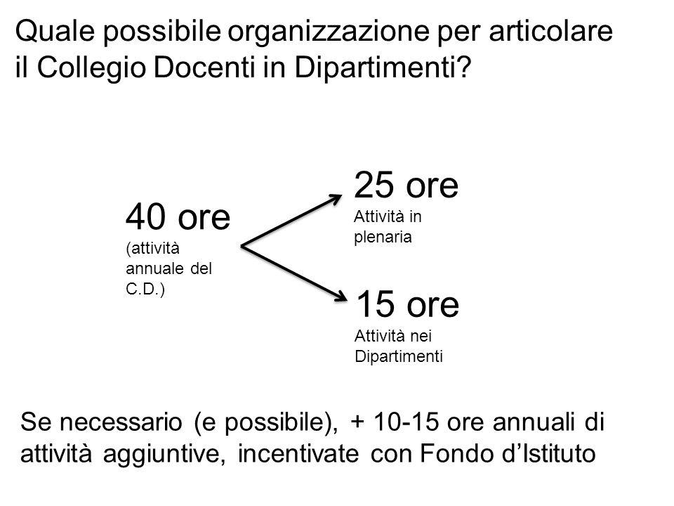 Quale possibile organizzazione per articolare il Collegio Docenti in Dipartimenti? 40 ore (attività annuale del C.D.) 25 ore Attività in plenaria 15 o