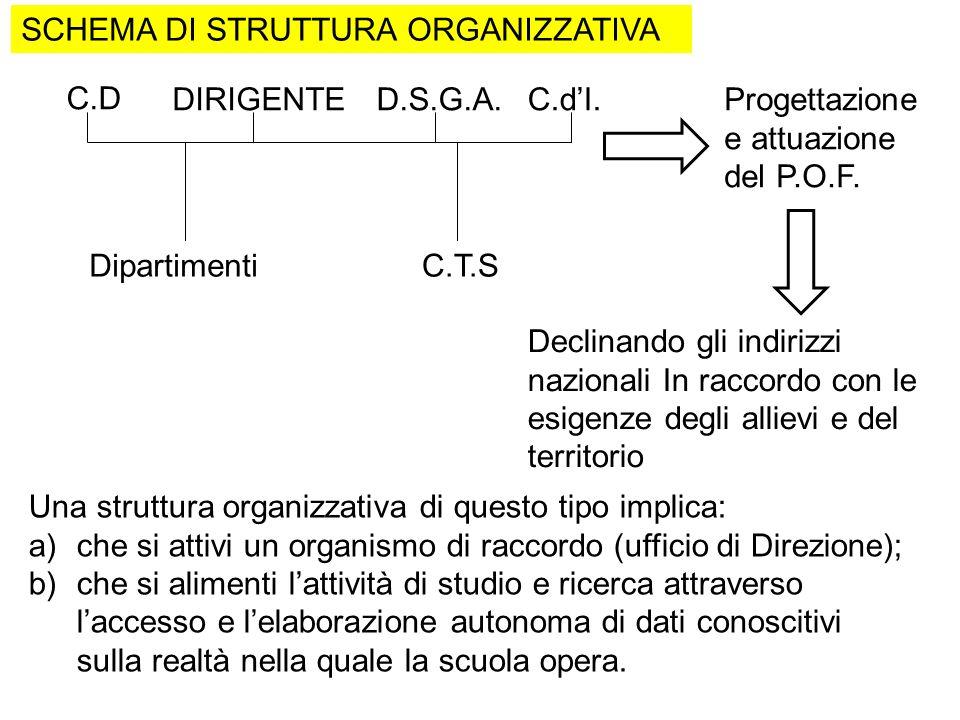 C.D DIRIGENTEC.dI. DipartimentiC.T.S Progettazione e attuazione del P.O.F. Una struttura organizzativa di questo tipo implica: a)che si attivi un orga
