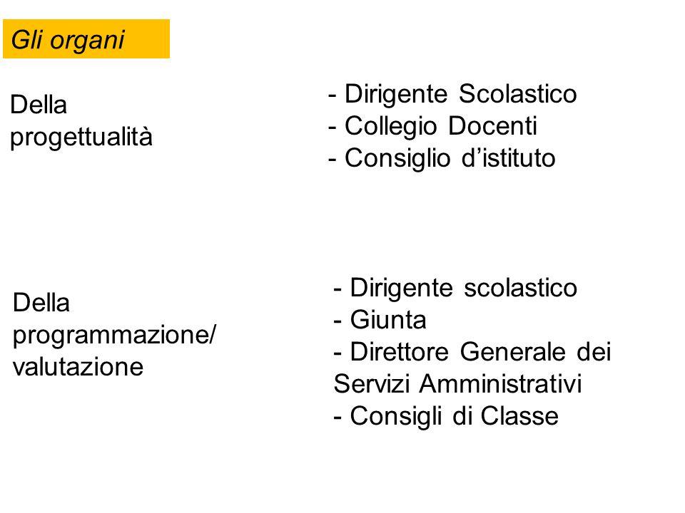 Gli organi Della progettualità - Dirigente Scolastico - Collegio Docenti - Consiglio distituto Della programmazione/ valutazione - Dirigente scolastic
