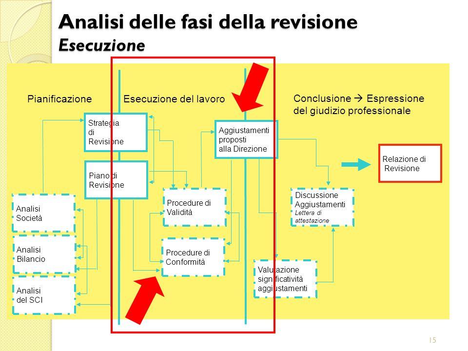 15 Aggiustamenti proposti alla Direzione Conclusione Espressione del giudizio professionale Esecuzione del lavoro Pianificazione Relazione di Revision