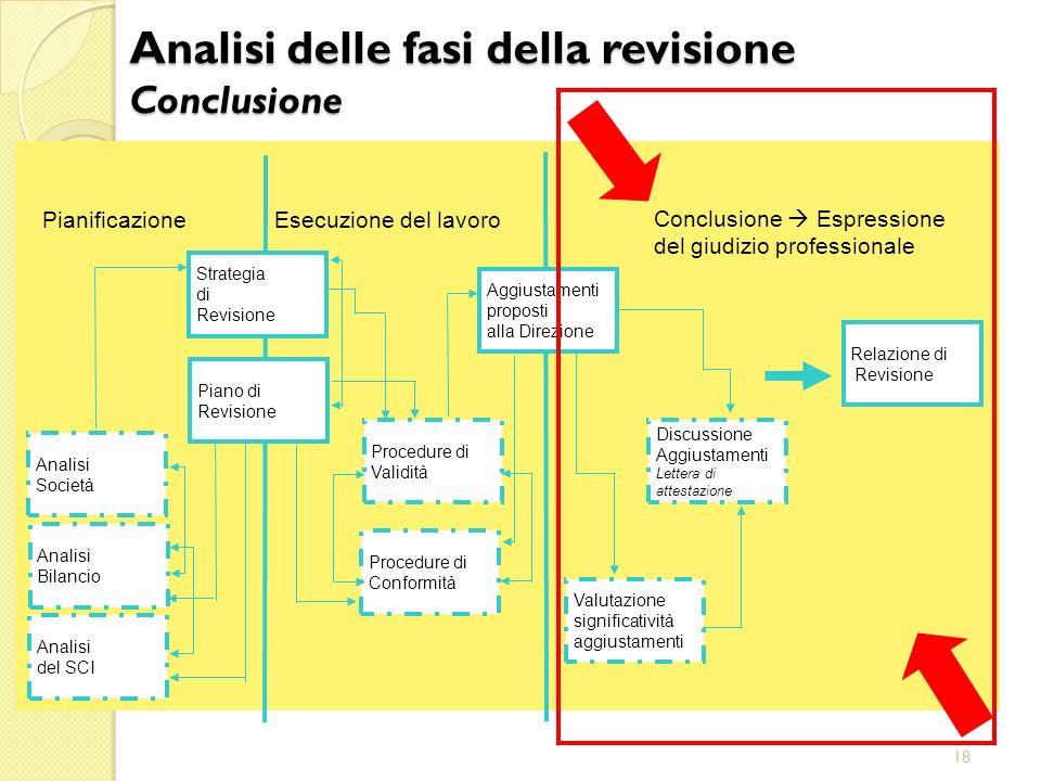 18 Aggiustamenti proposti alla Direzione Esecuzione del lavoro Pianificazione Relazione di Revisione Valutazione significatività aggiustamenti Procedu