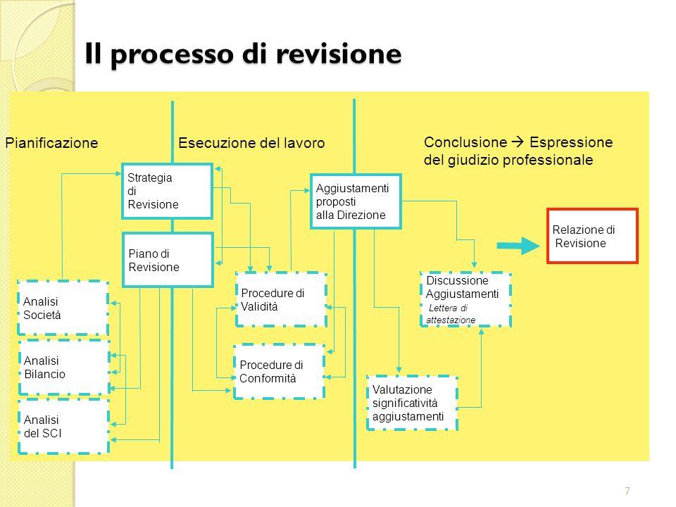 7 Aggiustamenti proposti alla Direzione Conclusione Espressione del giudizio professionale Esecuzione del lavoro Pianificazione Relazione di Revisione