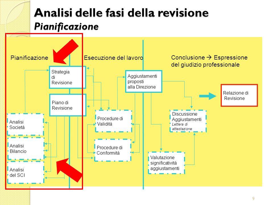 9 Aggiustamenti proposti alla Direzione Conclusione Espressione del giudizio professionale Esecuzione del lavoro Pianificazione Relazione di Revisione