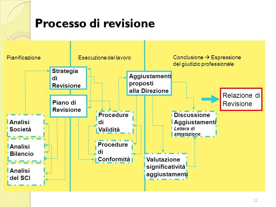 18 Aggiustamenti proposti alla Direzione Conclusione Espressione del giudizio professionale Esecuzione del lavoro Pianificazione Relazione di Revision