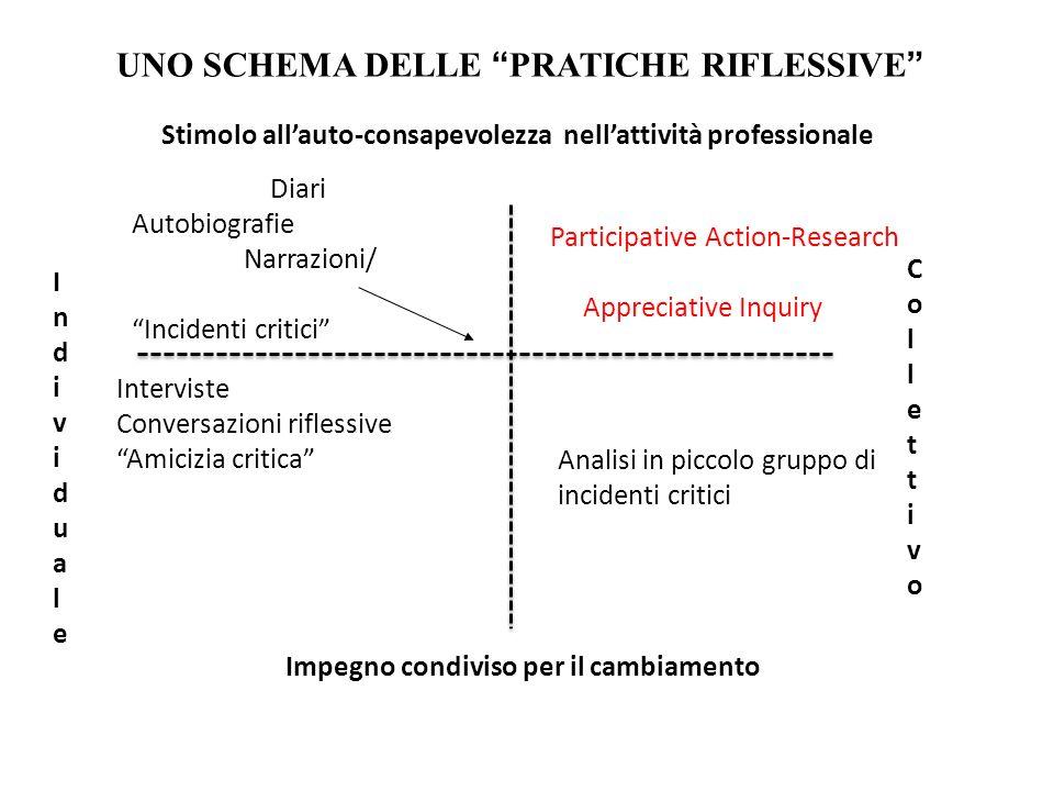 IndividualeIndividuale CollettivoCollettivo Stimolo allauto-consapevolezza nellattività professionale Impegno condiviso per il cambiamento Diari Autob