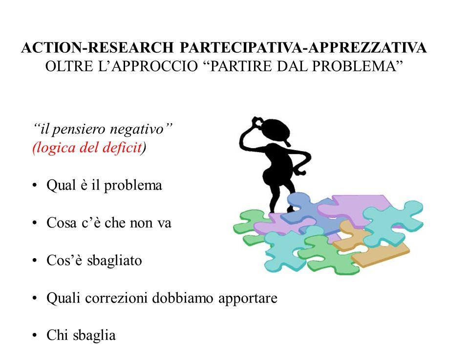 ACTION-RESEARCH PARTECIPATIVA-APPREZZATIVA OLTRE LAPPROCCIO PARTIRE DAL PROBLEMA il pensiero negativo (logica del deficit) Qual è il problema Cosa cè
