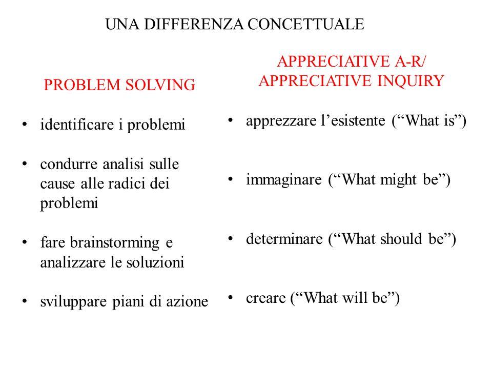 UNA DIFFERENZA CONCETTUALE PROBLEM SOLVING identificare i problemi condurre analisi sulle cause alle radici dei problemi fare brainstorming e analizza