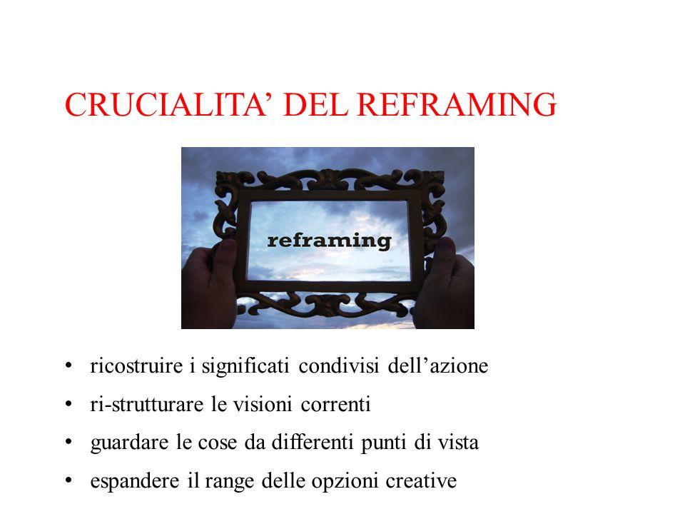 CRUCIALITA DEL REFRAMING ricostruire i significati condivisi dellazione ri-strutturare le visioni correnti guardare le cose da differenti punti di vis