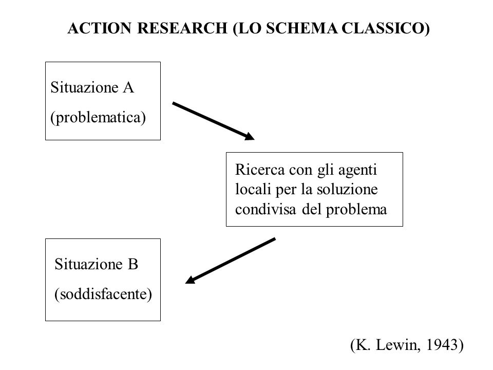 ACTION RESEARCH (LO SCHEMA CLASSICO) Situazione A (problematica) Ricerca con gli agenti locali per la soluzione condivisa del problema Situazione B (s