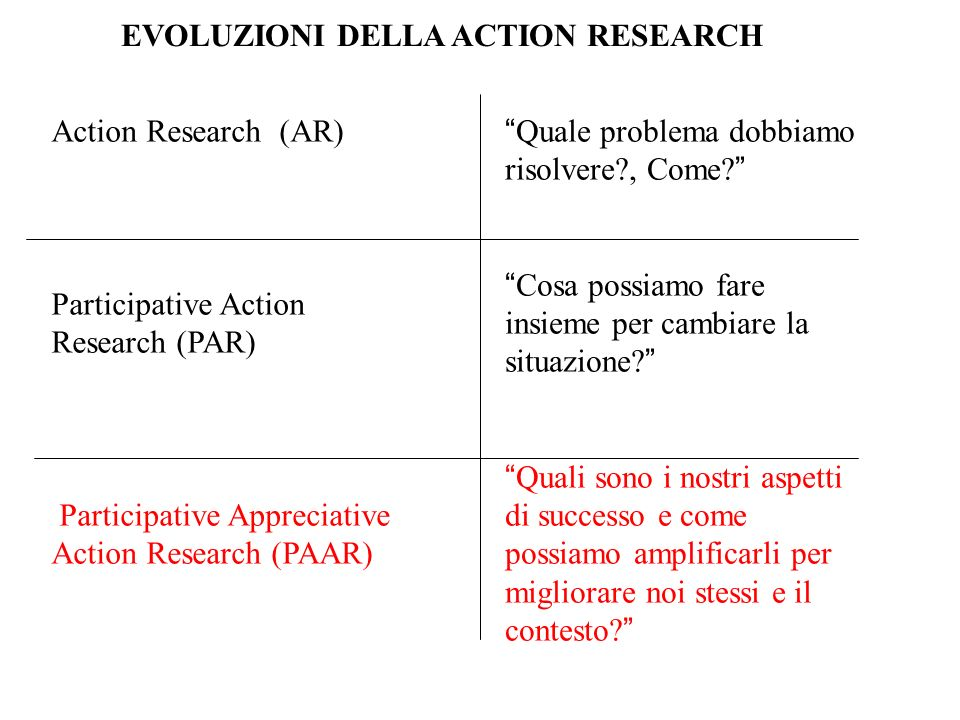Action Research (AR) Participative Action Research (PAR) Participative Appreciative Action Research (PAAR) Quale problema dobbiamo risolvere?, Come? C