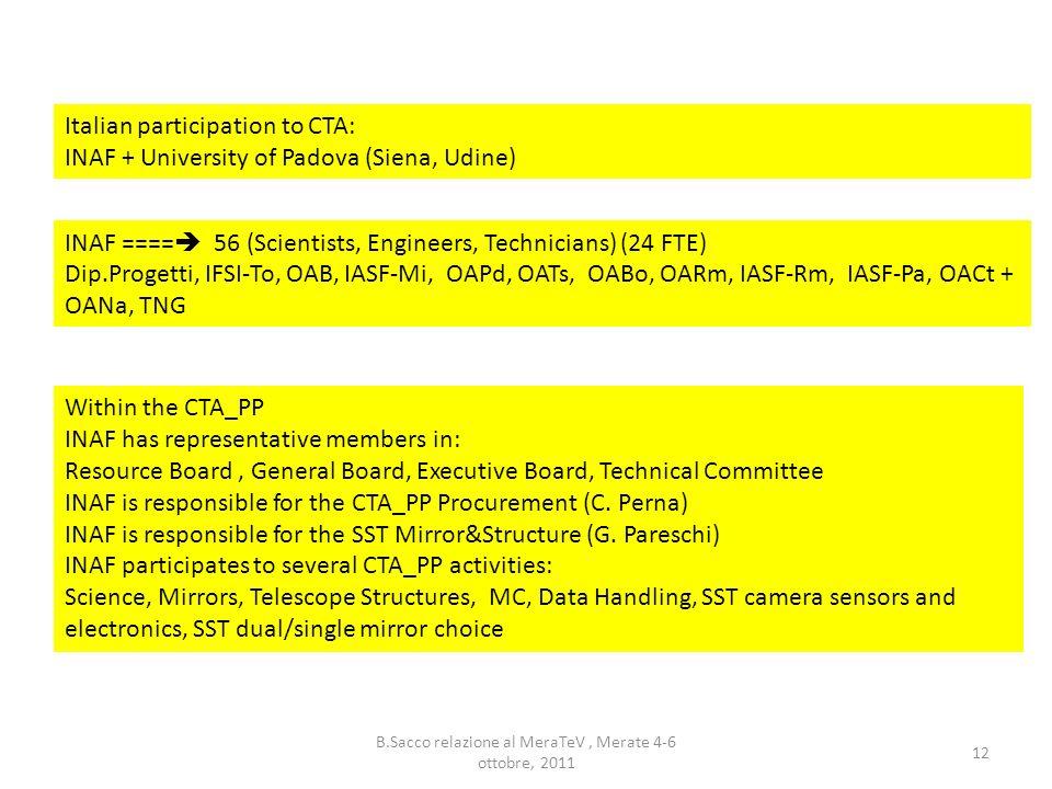 B.Sacco relazione al MeraTeV, Merate 4-6 ottobre, 2011 12 Italian participation to CTA: INAF + University of Padova (Siena, Udine) INAF ==== 56 (Scien