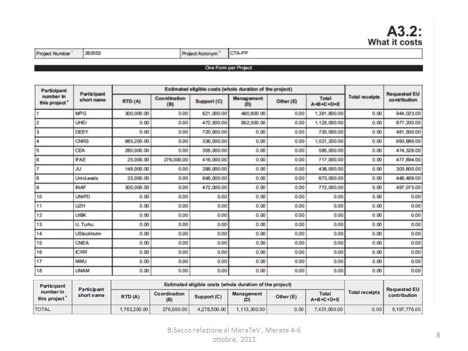 B.Sacco relazione al MeraTeV, Merate 4-6 ottobre, 2011 19
