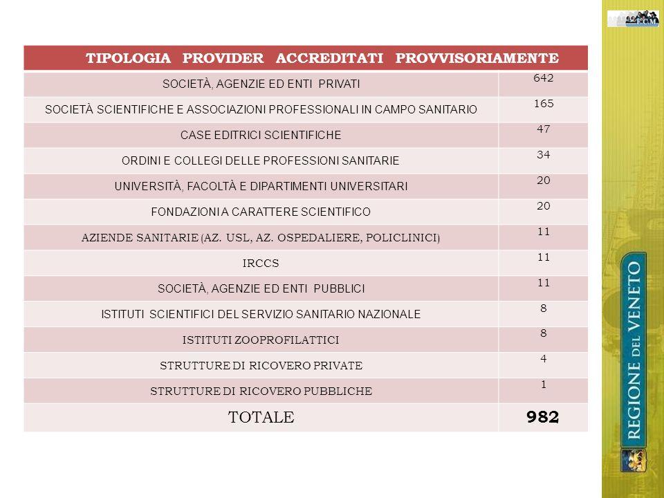 TIPOLOGIA PROVIDER ACCREDITATI PROVVISORIAMENTE SOCIETÀ, AGENZIE ED ENTI PRIVATI 642 SOCIETÀ SCIENTIFICHE E ASSOCIAZIONI PROFESSIONALI IN CAMPO SANITARIO 165 CASE EDITRICI SCIENTIFICHE 47 ORDINI E COLLEGI DELLE PROFESSIONI SANITARIE 34 UNIVERSITÀ, FACOLTÀ E DIPARTIMENTI UNIVERSITARI 20 FONDAZIONI A CARATTERE SCIENTIFICO 20 AZIENDE SANITARIE (AZ.