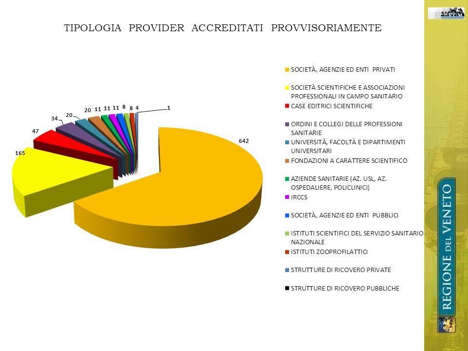 TIPOLOGIA PROVIDER ACCREDITATI PROVVISORIAMENTE
