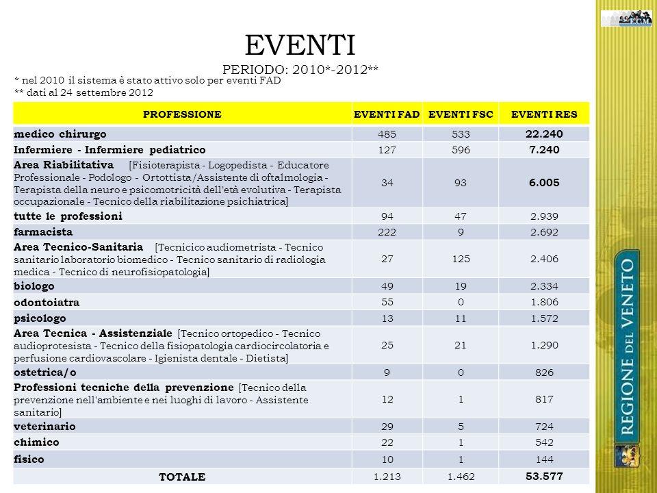 EVENTI PERIODO: 2010*-2012** PROFESSIONEEVENTI FADEVENTI FSCEVENTI RES medico chirurgo 485533 22.240 Infermiere - Infermiere pediatrico 127596 7.240 A