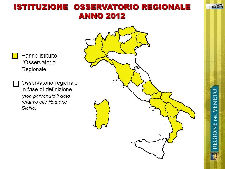 ISTITUZIONE OSSERVATORIO REGIONALE ANNO 2012 Hanno istituito lOsservatorio Regionale Osservatorio regionale in fase di definizione (non pervenuto il d