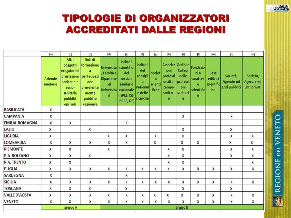 TIPOLOGIE DI ORGANIZZATORI ACCREDITATI DALLE REGIONI