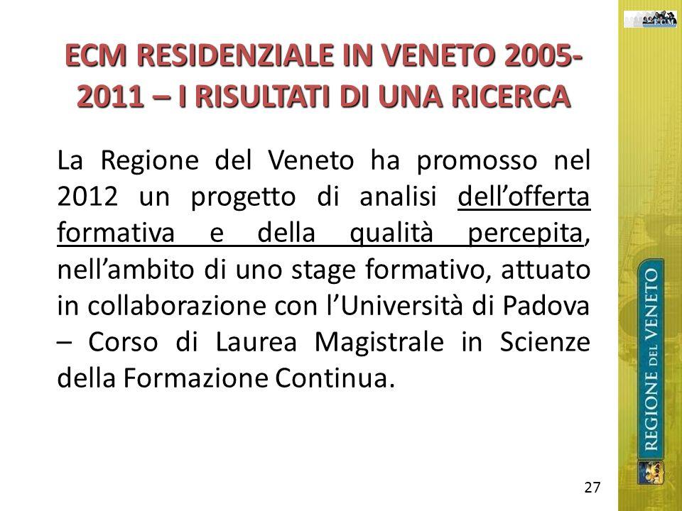 ECM RESIDENZIALE IN VENETO 2005- 2011 – I RISULTATI DI UNA RICERCA La Regione del Veneto ha promosso nel 2012 un progetto di analisi dellofferta forma