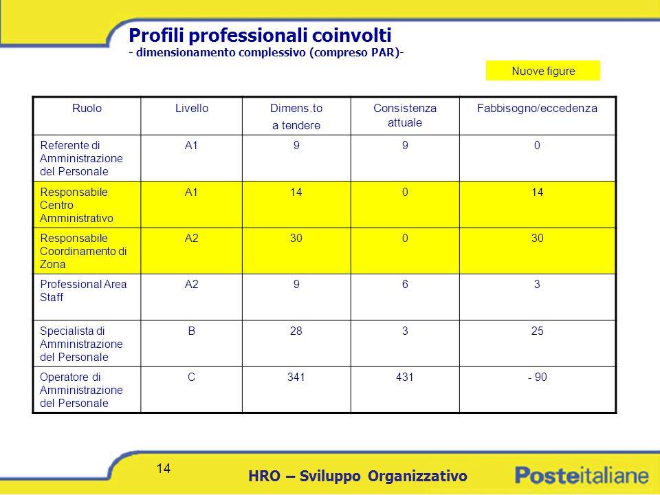 DCICT 14 HRO – Sviluppo Organizzativo 14 Profili professionali coinvolti - dimensionamento complessivo (compreso PAR)- RuoloLivelloDimens.to a tendere