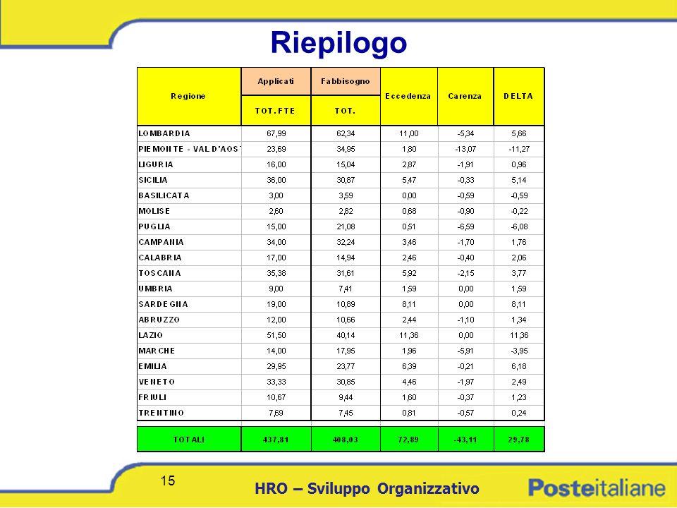 DCICT 15 HRO – Sviluppo Organizzativo 15 Riepilogo