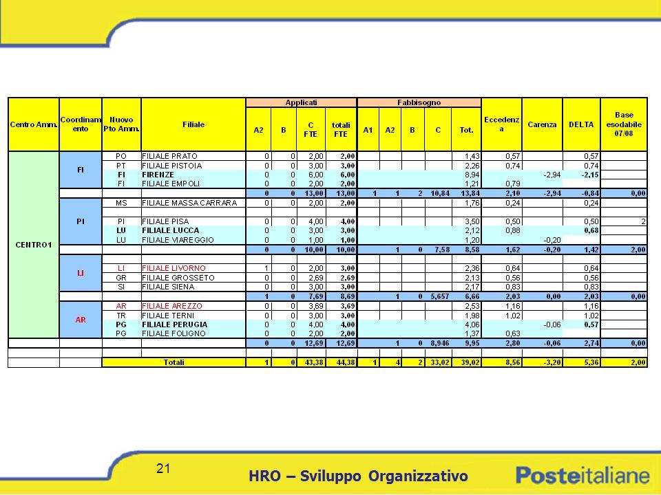 DCICT 21 HRO – Sviluppo Organizzativo 21