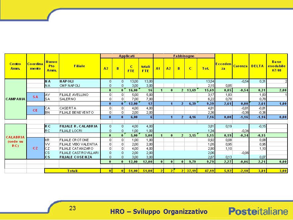 DCICT 23 HRO – Sviluppo Organizzativo 23