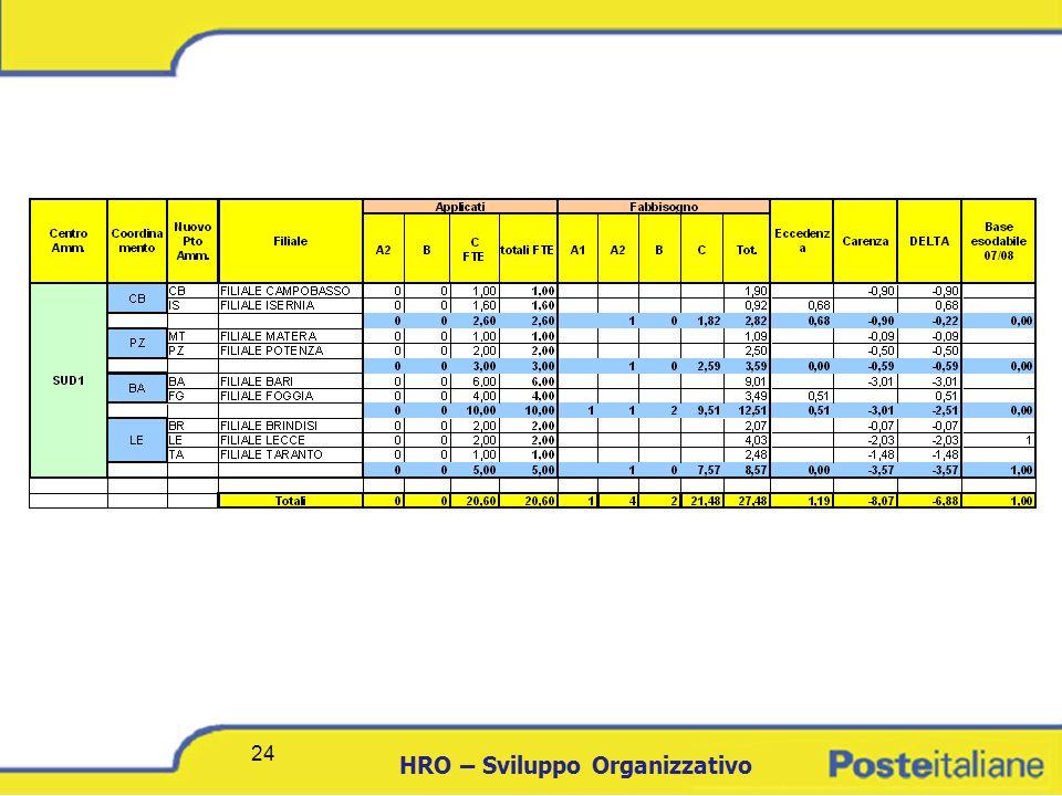 DCICT 24 HRO – Sviluppo Organizzativo 24