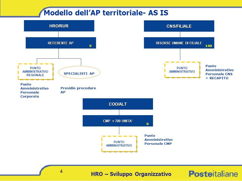 DCICT 4 HRO – Sviluppo Organizzativo 4 Modello dellAP territoriale- AS IS HRO/RUR REFERENTE AP REFERENTE AP SPECIALISTI AP 9 PUNTO AMMINISTRATIVO REGI