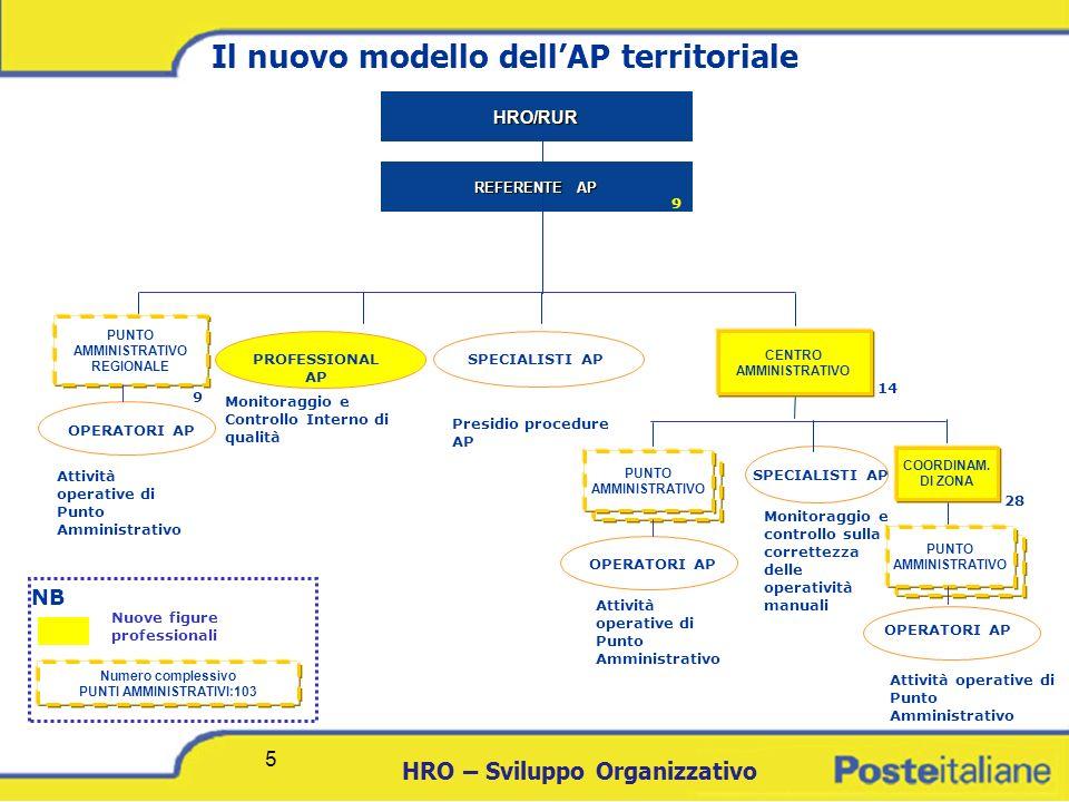 DCICT 5 HRO – Sviluppo Organizzativo 5 PUNTO AMMINISTRATIVO PUNTO AMMINISTRATIVO Il nuovo modello dellAP territoriale HRO/RUR REFERENTE AP REFERENTE A