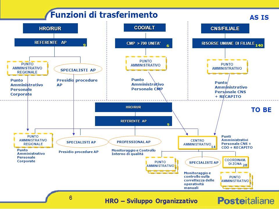 DCICT 6 HRO – Sviluppo Organizzativo 6 PUNTO AMMINISTRATIVO Funzioni di trasferimento HRO/RUR REFERENTE AP REFERENTE AP SPECIALISTI AP 9 PUNTO AMMINIS