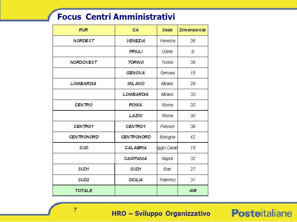 DCICT 7 HRO – Sviluppo Organizzativo 7 Focus Centri Amministrativi