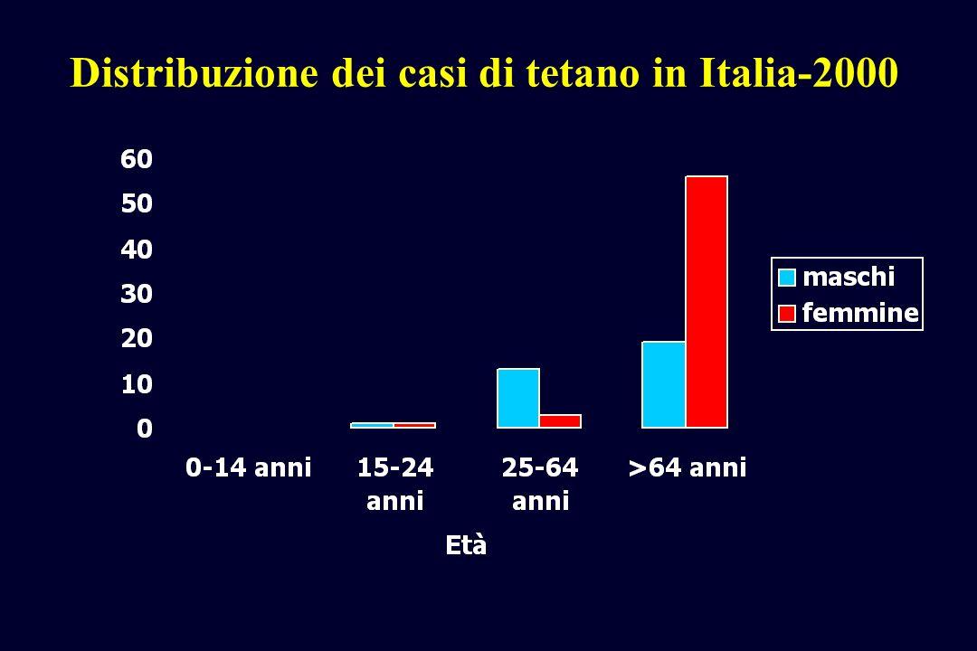 Distribuzione dei casi di tetano in Italia-2000