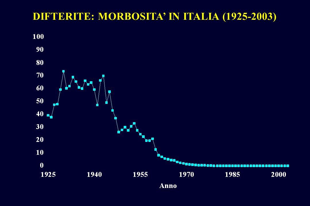 DIFTERITE: MORBOSITA IN ITALIA (1925-2003)