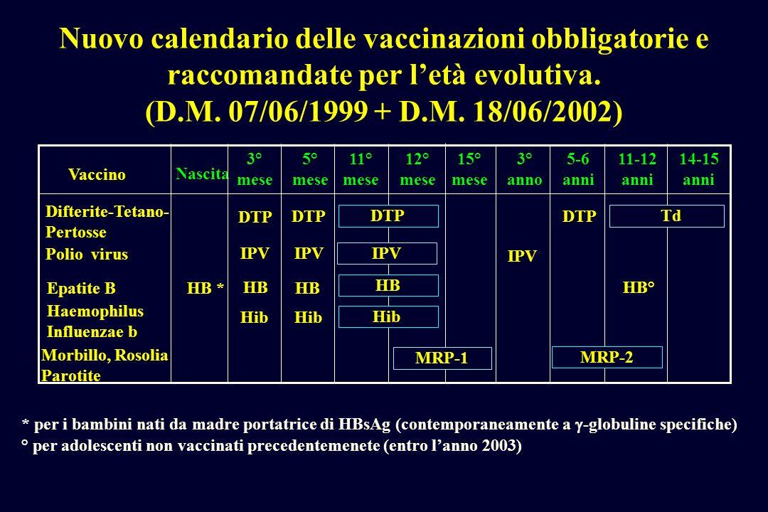 DPR 7 novembre 2001, n.464 Il quarto comma dellarticolo 2 del DPR 7 settembre 1965, n.1301 è sostituito dal seguente: a) le rivaccinazioni, mediante somministrazione di anatossina tetanica, eventualmente in combinazione con lanatossina difterica e/o con altri antigeni, vengono eseguite a periodi intervallari di 10 anni b) nei nuovi nati e nei soggetti in età pediatrica che inizino la vaccinazione antitetanica prima del compimento del 7° anno di vita (6° anno di età), la prima rivaccinazione viene eseguita, mediante somministrazione di anatossina tetanica, eventualmente in combinazione con anatossina difterica e/o con altri antigeni, a distanza di 4-5 anni dallultima dose del ciclo primario di vaccinazione; i successivi richiami vengono eseguiti a periodi intervallari di 10 anni