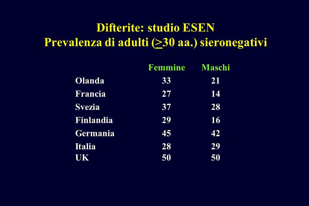 Difterite: studio ESEN Prevalenza di adulti (>30 aa.) sieronegativi FemmineMaschi Olanda3321 Francia2714 Svezia3728 Finlandia2916 Germania4542 Italia2