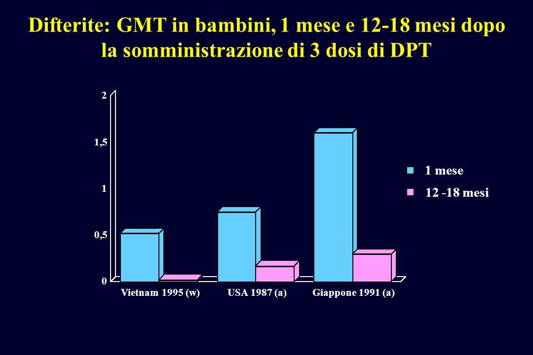Difterite: GMT in bambini, 1 mese e 12-18 mesi dopo la somministrazione di 3 dosi di DPT 0 0,5 1 1,5 2 Vietnam 1995 (w)USA 1987 (a)Giappone 1991 (a) 12 -18 mesi 1 mese