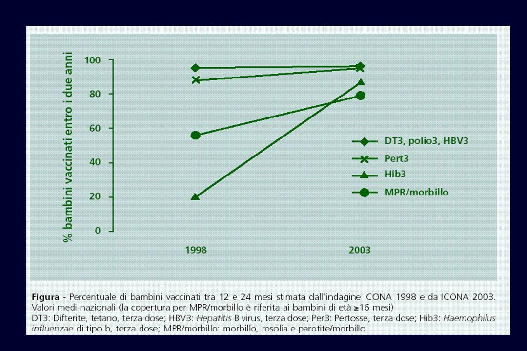 Lanalisi dei dati epidemiologici disponibili, non solo in Italia ma anche a livello internazionale, ha progressivamente dimostrato quale sia limpatto degli interventi vaccinali adottati nel corso degli anni.