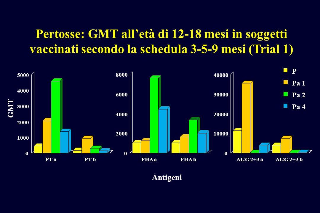 0 1000 2000 3000 4000 5000 PT aPT b Pertosse: GMT alletà di 12-18 mesi in soggetti vaccinati secondo la schedula 3-5-9 mesi (Trial 1) Antigeni GMT 0 2000 4000 6000 8000 FHA aFHA b 0 10000 20000 30000 40000 AGG 2+3 aAGG 2+3 b Pa 4 Pa 2 Pa 1 P